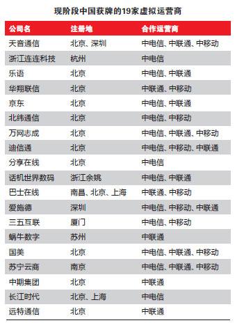 现阶段中国获牌的19家虚拟运营商