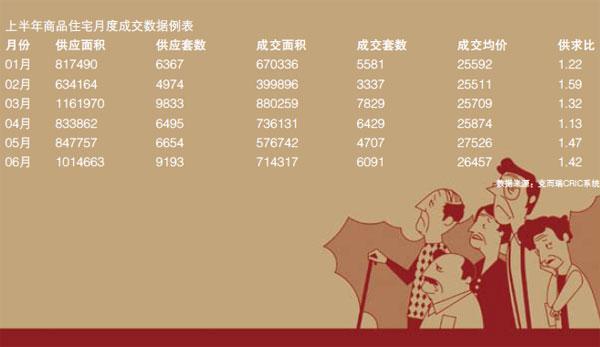 上半年商品住宅月度成交数据例表