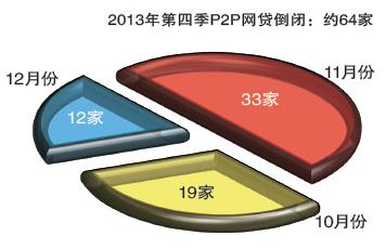 2013年第四季P2P网贷倒闭:约64家