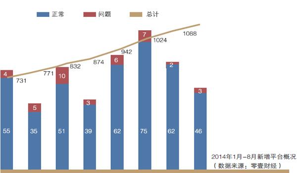 2014年1月-8月新增平台概况