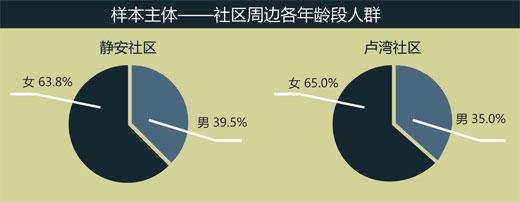 2014年中国社区理财调查报告