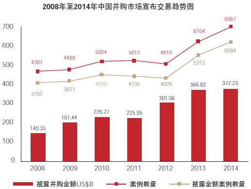 中国并购市场继续火热 并购退出回报1.91倍