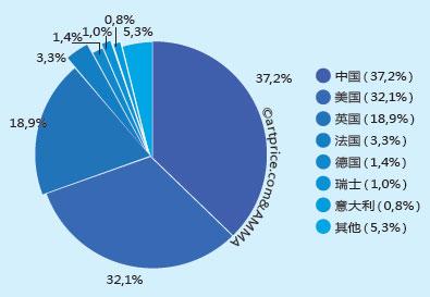 中美艺术市场引领全球逐步复苏