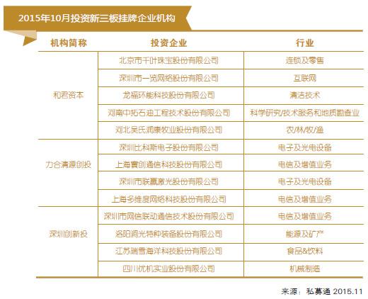 2015年10月投资新三板挂牌企业机构