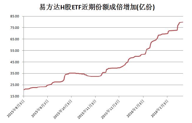 5倍市盈率激发投资潮 易方达H股ETF份额半年翻三倍