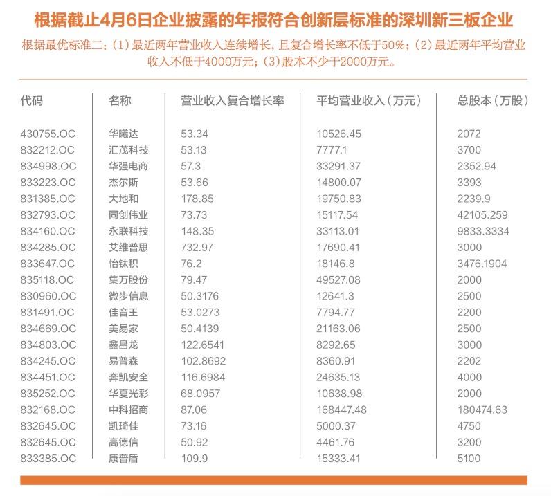 扩容速度全国第一 深圳军团如何玩转新三板?