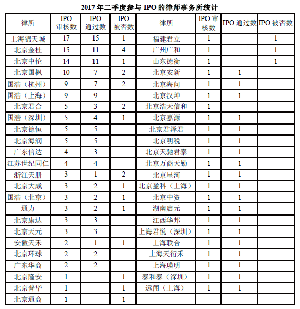 二季度IPO承办律师事务所盘点  北京金杜被否家数最多