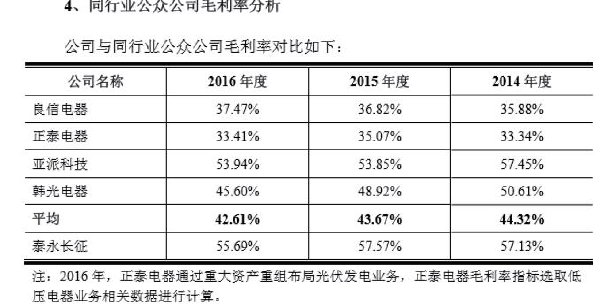 毛利率奇高,财务数据涉嫌造假  泰永长征IPO招股书疑点重重