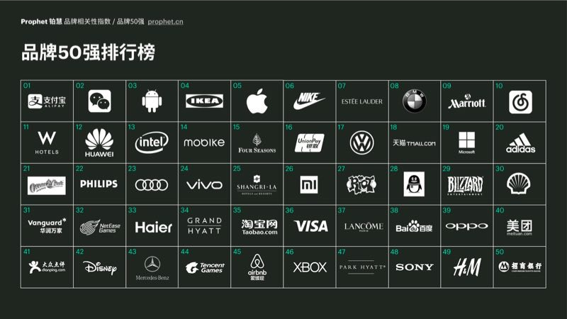 Prophet铂慧再度发布中国品牌相关性指数支付宝、微信及Android系统荣膺三强