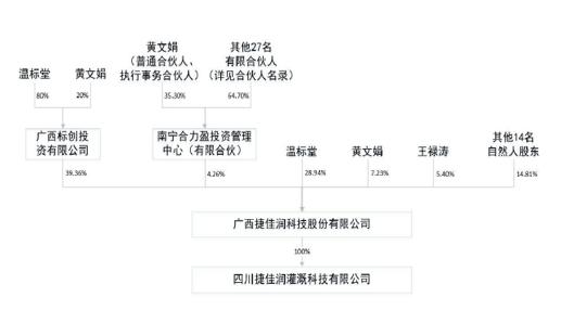 """又一新三板公司牵手网贷平台  探索""""供应链金融""""新模式"""