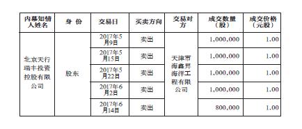 """重大资产重组涉嫌内幕交易  天行股份核查以""""清白""""收场"""