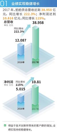 拍拍贷2017年总营收38.958亿元  业绩实现稳健增长,业务流程持续优化