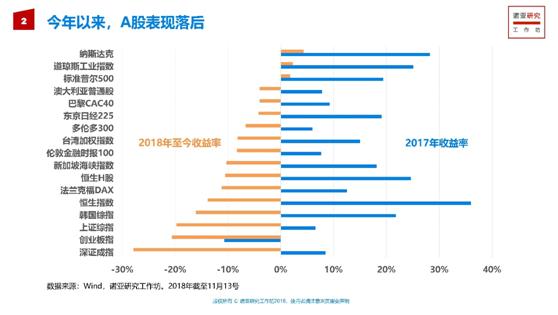 诺亚2019年投资策略报告发布,A股已到中长期的四星级配置机会