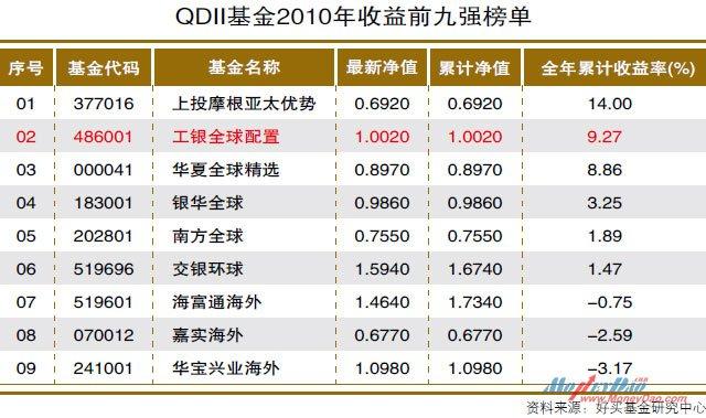 QDII基金2010年收益前九强榜单