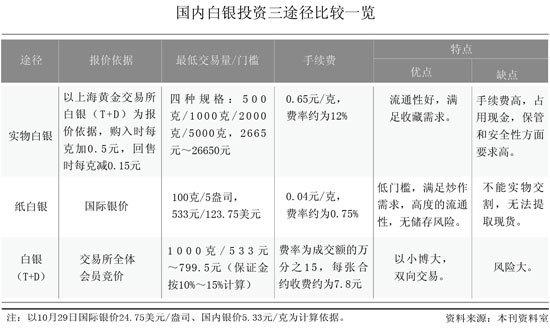 国内白银投资三途径比较一览