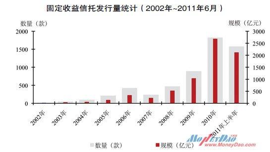固定收益信托发行量统计(2002年~2011年6月)