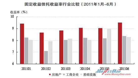 固定收益信托收益率行业比较(2011年1月~6月)