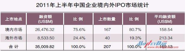 2011年上半年中国企业境内外IPO市场统计