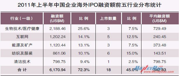 2011年上半年中国企业海外IPO融资额前五行业分布统计