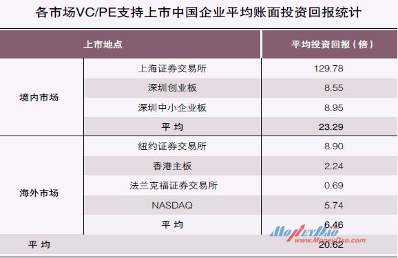 各市场VC/PE支持上市中国企业平均账面投资回报统计