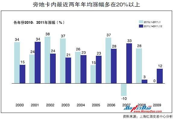 旁地卡内最近两年年均涨幅多在20%以上