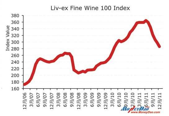 Liv-ex高级葡萄酒100指数走势