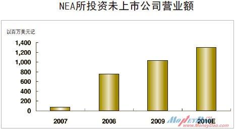 全球最大VC——NEA中国领军者蒋晓冬:寻找令人激动的项目