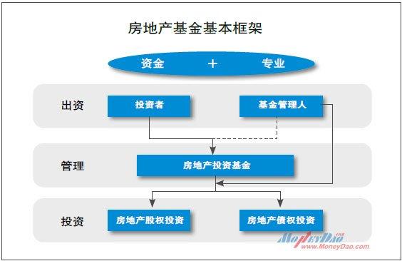 房地产基金基本框架