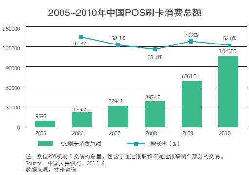 2005~2010年中国POS刷卡消费总额