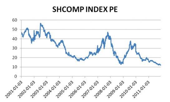 上证指数过去十年PE变动