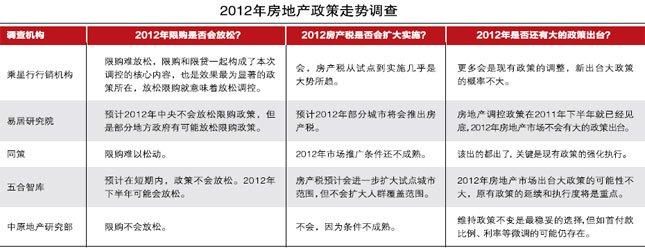2012年房地产政策走势调查