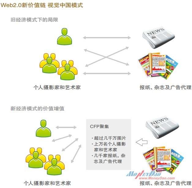 WEB 2.0新价值链