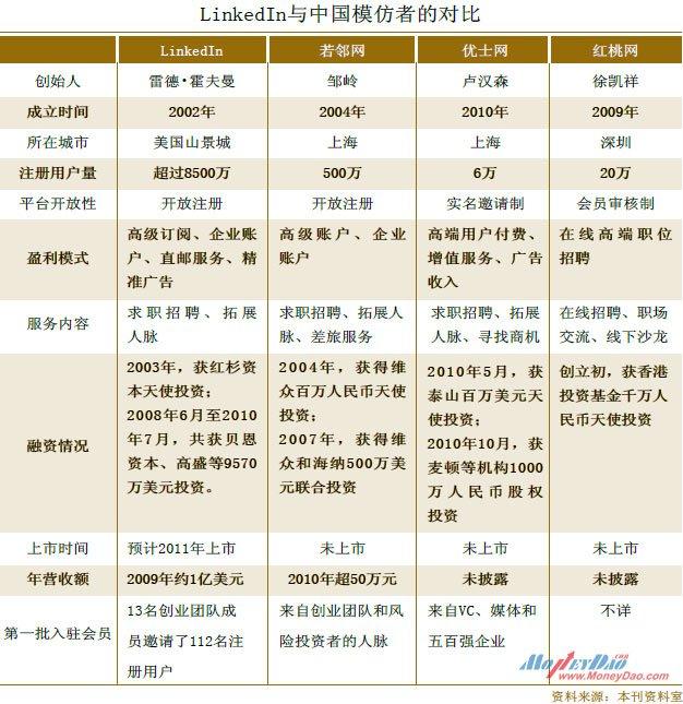 LinkedIn与中国模仿者的对比