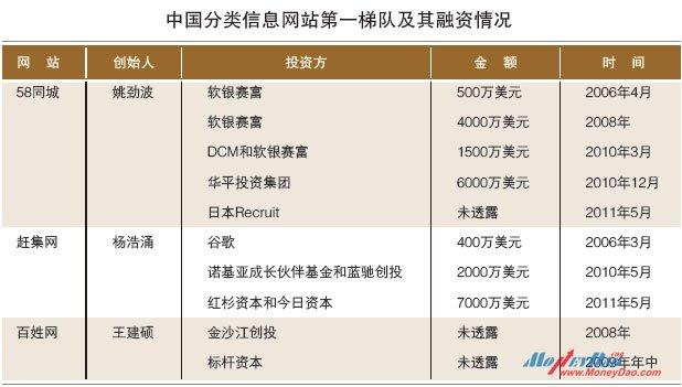 中国分类信息网站第一梯队及其融资情况
