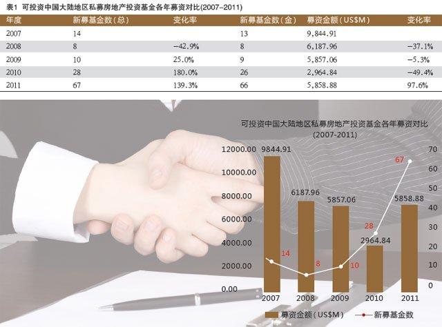 2011年私募地产基金报告
