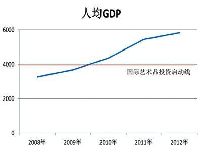 2012年中国艺术品基金报告