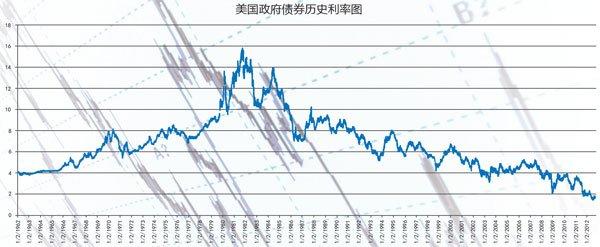 2013:投资股票 远离债券