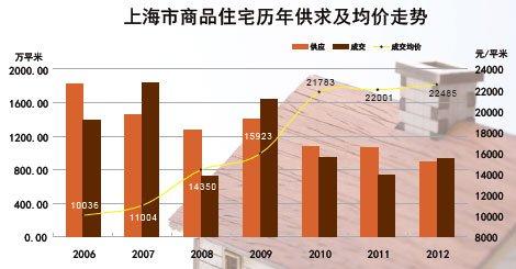 上海市商品住宅历年供求及均价走势