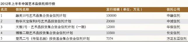 2012年上半年中国艺术品信托排行榜