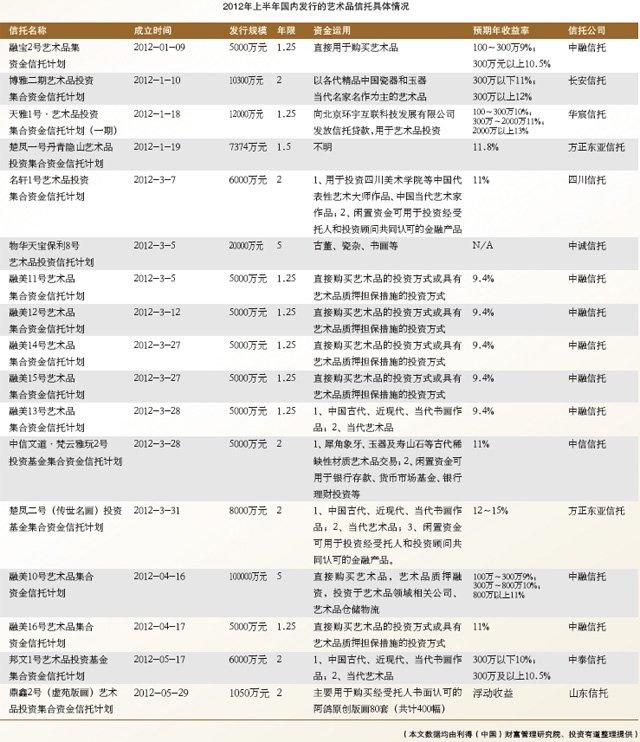 2012年上半年国内发行的艺术品信托具体情况