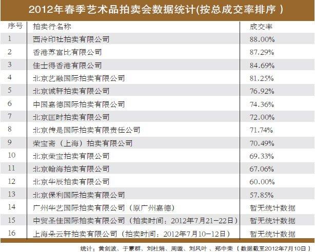 2012年春季艺术品拍卖会数据统计