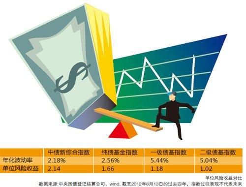 中债-新综合指数 10年涨幅超CPI