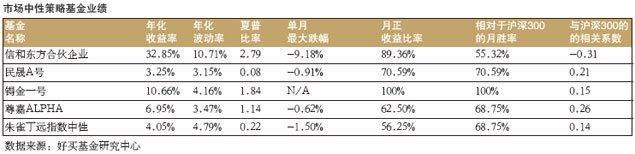 市场中性策略基金业绩