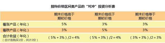 """挂钩价格区间类产品的""""对冲""""投资分析表"""