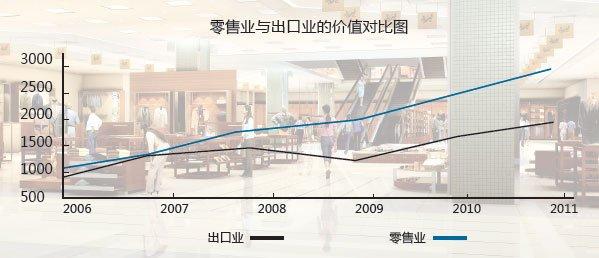 零售业与出口业的价值对比图