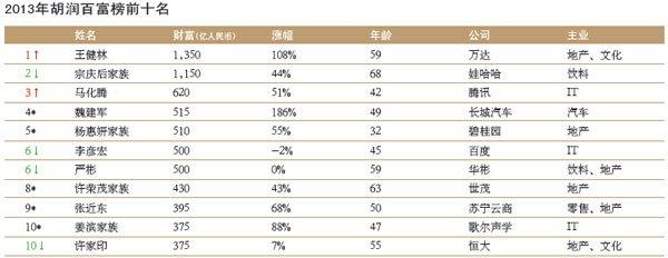 2013年胡润百富榜前十名